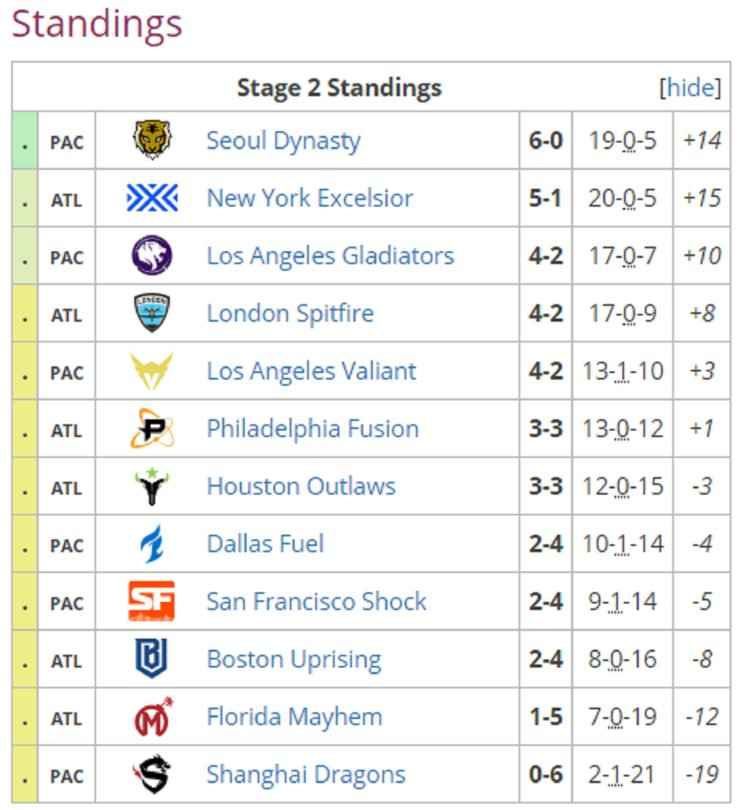 Overwatch League Tabelle