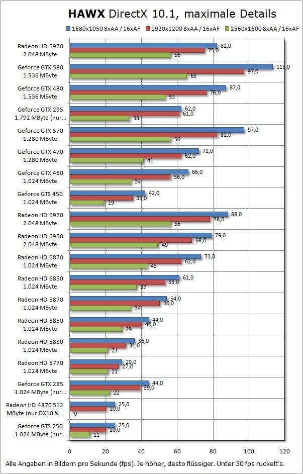 AMD Radeon HD 6970 im Benchmark-Test bei GameStar.de