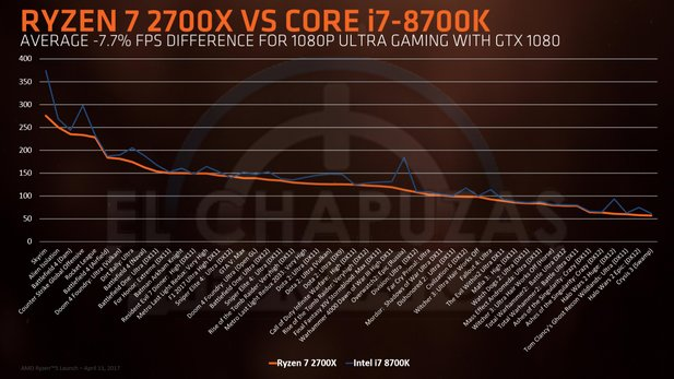 Benchmarks: Ryzen 7 2700X vs. Core i7 8700K
