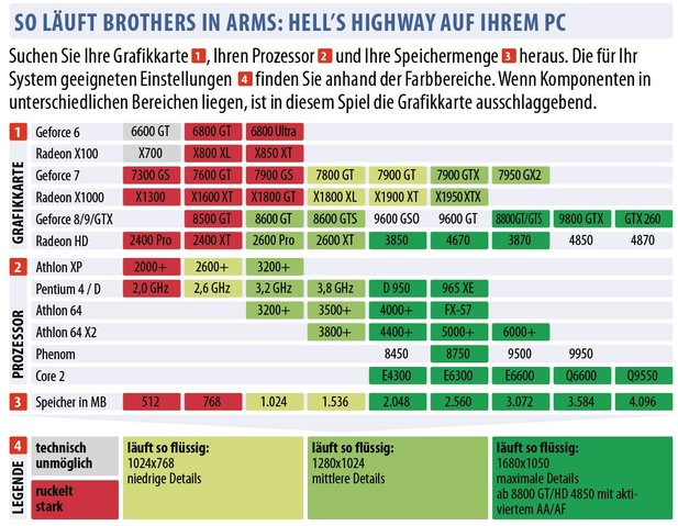 Technikcheck: Brothers in Arms: Hell's Highway