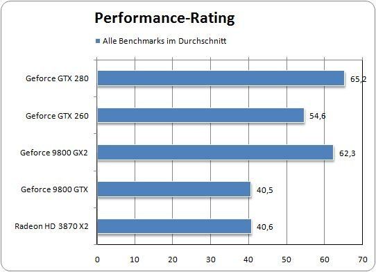 Performance Rating der GTX 280.
