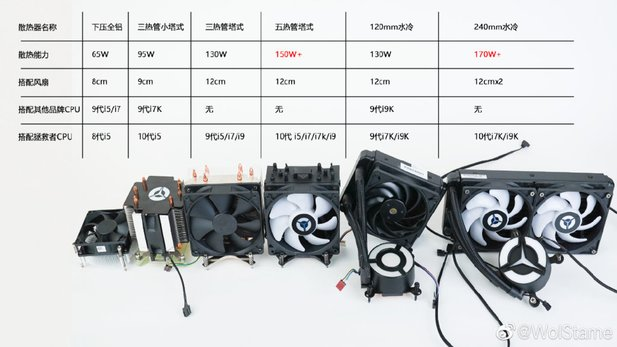 Recommended cooling systems for new Intel CPUs