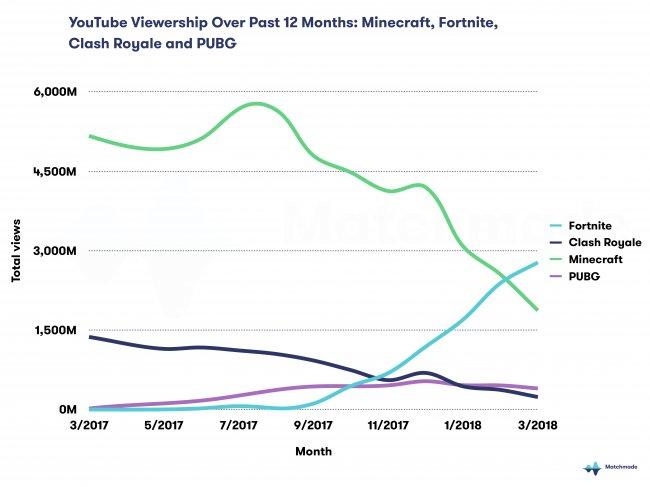 Fortnite Shooter überholt Minecraft Als Beliebtestes YouTubeSpiel - Minecraft kostenlos spielen youtube