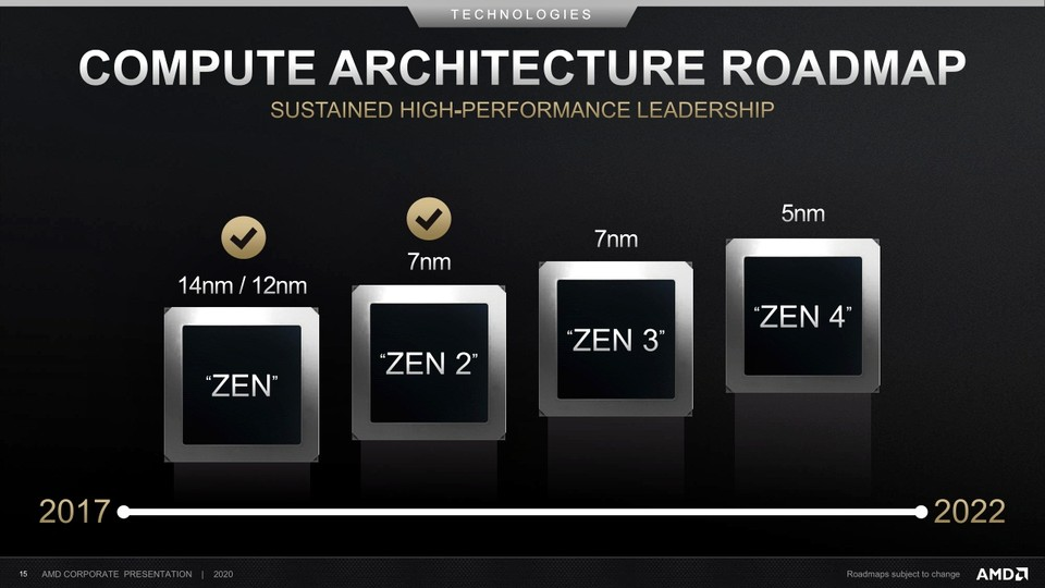 AMD Roadmap Zen. (Bildquelle: 3DCenter)