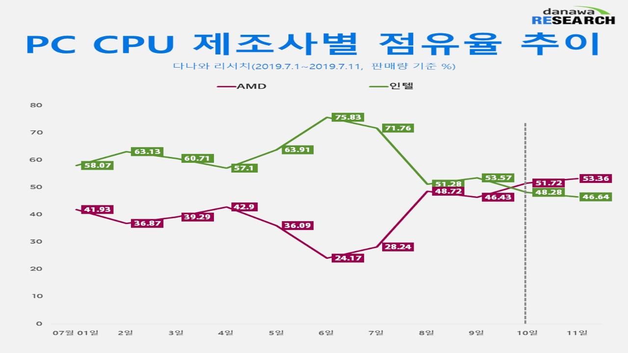 Marktanteile und Seitenaufrufe AMD vs Intel Südkorea (Bildquelle: Danawa Research)