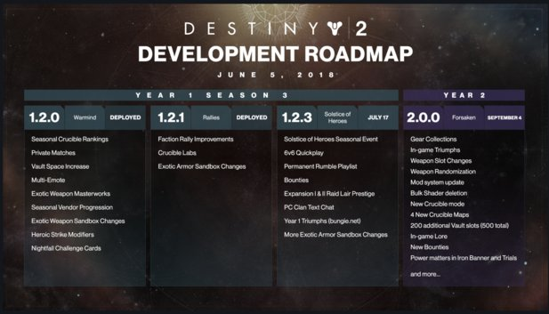 Destiny 2 Roadmap